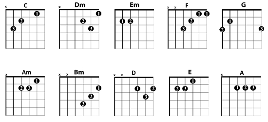 Easy Guitar Chords Images Chord Guitar Finger Position